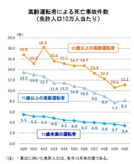 平成30年度の高齢運転者による 死亡事故件数(免許人口10万人当たり) ※警察庁より抜粋