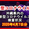 【2020年4月7日分】沖縄県内で実施されている新型コロナウイルスの検査状況について