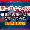 沖縄県内の新型コロナウイルス感染状況を分析してみた※随時更新