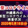 【2020年5月16日分】沖縄県内で実施されている新型コロナウイルスの検査状況について