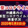 【2020年5月8日分】沖縄県内で実施されている新型コロナウイルスの検査状況について
