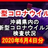 【2020年6月4日分】沖縄県内で実施されている新型コロナウイルスの検査状況について