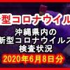 【2020年6月8日分】沖縄県内で実施されている新型コロナウイルスの検査状況について