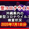 【2020年7月1日分】沖縄県内で実施されている新型コロナウイルスの検査状況について