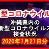 【2020年7月27日分】沖縄県内で実施されている新型コロナウイルスの検査状況について