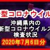 【2020年7月6日分】沖縄県内で実施されている新型コロナウイルスの検査状況について