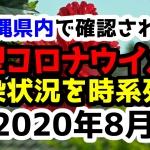 【2020年8月】沖縄県内で確認された新型コロナウイルスの感染状況について経緯を時系列にまとめてみた※随時更新