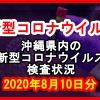 【2020年8月10日分】沖縄県内で実施されている新型コロナウイルスの検査状況について