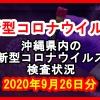 【2020年9月26日分】沖縄県内で実施されている新型コロナウイルスの検査状況について