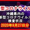 【2020年9月27日分】沖縄県内で実施されている新型コロナウイルスの検査状況について