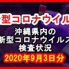 【2020年9月3日分】沖縄県内で実施されている新型コロナウイルスの検査状況について
