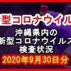 【2020年9月30日分】沖縄県内で実施されている新型コロナウイルスの検査状況について
