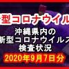 【2020年9月7日分】沖縄県内で実施されている新型コロナウイルスの検査状況について
