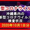 【2020年10月1日分】沖縄県内で実施されている新型コロナウイルスの検査状況について