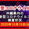 【2020年10月10日分】沖縄県内で実施されている新型コロナウイルスの検査状況について
