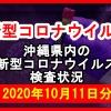 【2020年10月11日分】沖縄県内で実施されている新型コロナウイルスの検査状況について