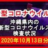 【2020年10月13日分】沖縄県内で実施されている新型コロナウイルスの検査状況について