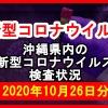 【2020年10月26日分】沖縄県内で実施されている新型コロナウイルスの検査状況について