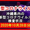 【2020年10月28日分】沖縄県内で実施されている新型コロナウイルスの検査状況について