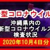 【2020年10月4日分】沖縄県内で実施されている新型コロナウイルスの検査状況について