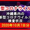 【2020年10月7日分】沖縄県内で実施されている新型コロナウイルスの検査状況について