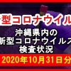 【2020年10月31日分】沖縄県内で実施されている新型コロナウイルスの検査状況について