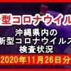 【2020年11月26日分】沖縄県内で実施されている新型コロナウイルスの検査状況について