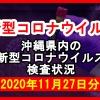 【2020年11月27日分】沖縄県内で実施されている新型コロナウイルスの検査状況について