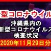 【2020年11月29日分】沖縄県内で実施されている新型コロナウイルスの検査状況について