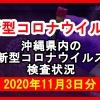 【2020年11月3日分】沖縄県内で実施されている新型コロナウイルスの検査状況について
