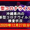 【2020年12月27日分】沖縄県内で実施されている新型コロナウイルスの検査状況について