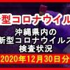 【2020年12月30日分】沖縄県内で実施されている新型コロナウイルスの検査状況について
