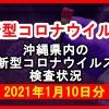 【2021年1月10日分】沖縄県内で実施されている新型コロナウイルスの検査状況について