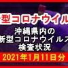 【2021年1月11日分】沖縄県内で実施されている新型コロナウイルスの検査状況について