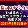 【2021年1月25日分】沖縄県内で実施されている新型コロナウイルスの検査状況について