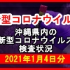 【2021年1月4日分】沖縄県内で実施されている新型コロナウイルスの検査状況について