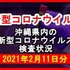 【2021年2月11日分】沖縄県内で実施されている新型コロナウイルスの検査状況について