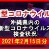 【2021年2月15日分】沖縄県内で実施されている新型コロナウイルスの検査状況について