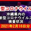 【2021年2月16日分】沖縄県内で実施されている新型コロナウイルスの検査状況について