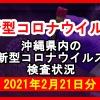 【2021年2月21日分】沖縄県内で実施されている新型コロナウイルスの検査状況について