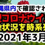 【2021年3月】沖縄県内で確認された新型コロナウイルスの感染状況について経緯を時系列にまとめてみた※随時更新