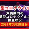 【2021年3月28日分】沖縄県内で実施されている新型コロナウイルスの検査状況について