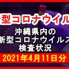 【2021年4月11日分】沖縄県内で実施されている新型コロナウイルスの検査状況について