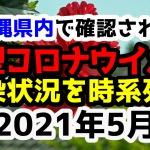【2021年5月】沖縄県内で確認された新型コロナウイルスの感染状況について経緯を時系列にまとめてみた※随時更新