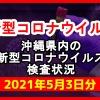 【2021年5月3日分】沖縄県内で実施されている新型コロナウイルスの検査状況について