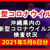 【2021年5月6日分】沖縄県内で実施されている新型コロナウイルスの検査状況について