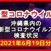 【2021年6月19日分】沖縄県内で実施されている新型コロナウイルスの検査状況について