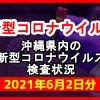 【2021年6月2日分】沖縄県内で実施されている新型コロナウイルスの検査状況について