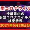 【2021年6月20日分】沖縄県内で実施されている新型コロナウイルスの検査状況について