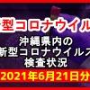 【2021年6月21日分】沖縄県内で実施されている新型コロナウイルスの検査状況について